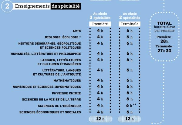 Horaires specialites